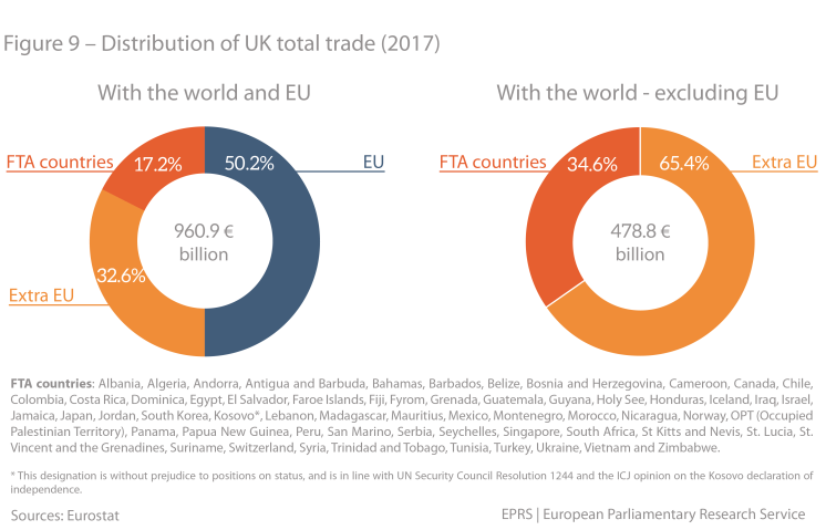 Figure 9 – Repartition of UK total trade (2017)