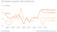 EU trade in goods with Cariforum