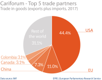 Cariforum: top 5 trade partners