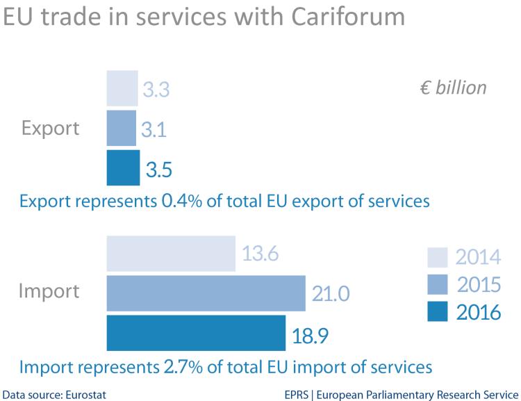 EU trade in services with Cariforum