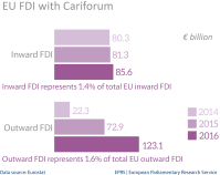 EU FDI stocks with Cariforum