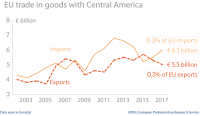 EU trade in goods with Central America
