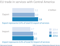 EU trade in services with Central America