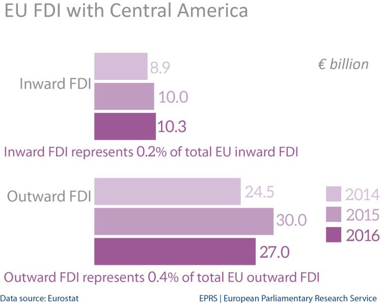 EU FDI stocks with Central America