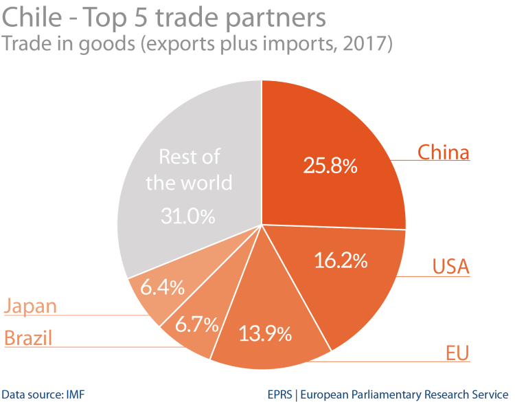Chile: top 5 trade partners