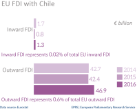 EU FDI stocks with Chile