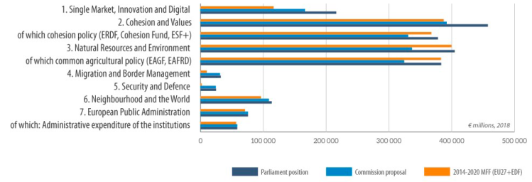 Comparison of the 2014-2020 MFF with the Commission's proposal for the 2021-2027 MFF and the Parliament s position on the proposal