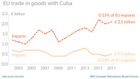 EU trade in goods with Cuba