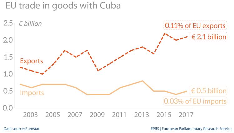EU trade in goods with Cuba