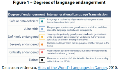 Figure 1 – Degrees of language endangerment
