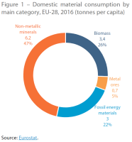 Domestic material consumption by main category, EU-28, 2016 (tonnes per capita)
