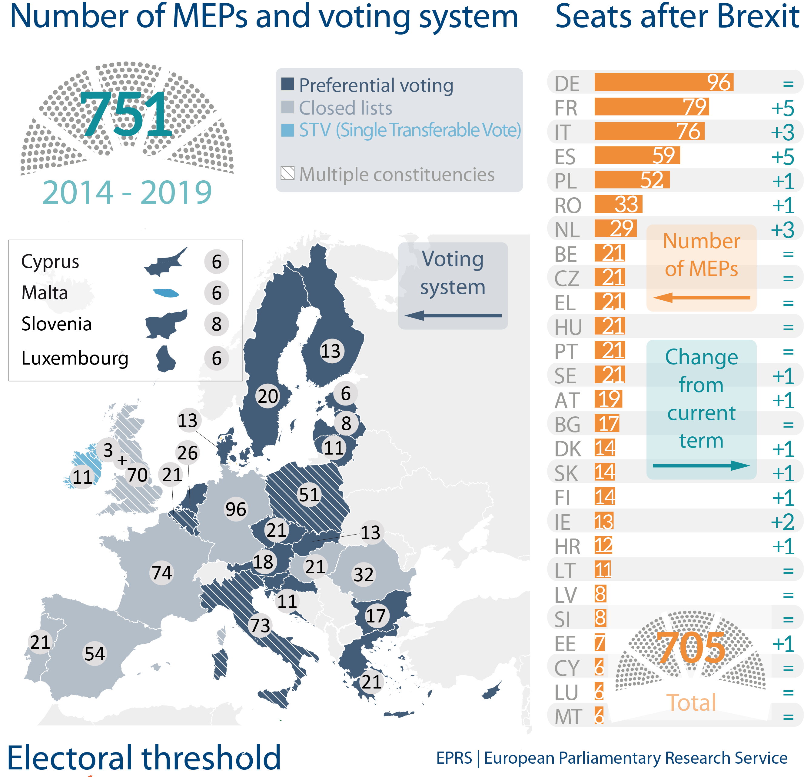 Number of MEPs and voting system   European Parliamentary Research