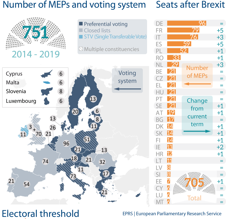 Number of MEPs and voting system