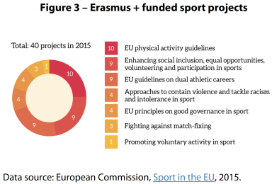 Erasmus + funded sport projects