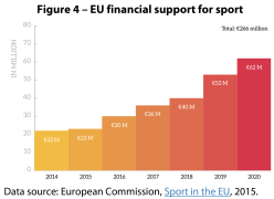 EU financial support for sport