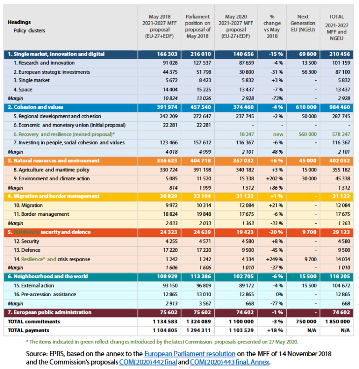 European Commission 2021-2027 MFF proposals, European Parliament position, and proposed allocations under Next Generation EU (commitments, 2018 prices, € million)