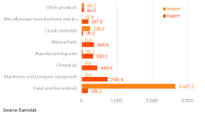 EU trade with Ecuador- main products