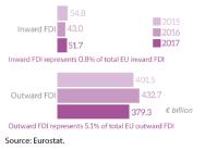 EU FDI stocks with Mercosur-4