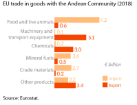 Main trade products EU trade in goods with the Andean Community
