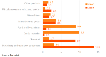 EU trade with Brazil- main products