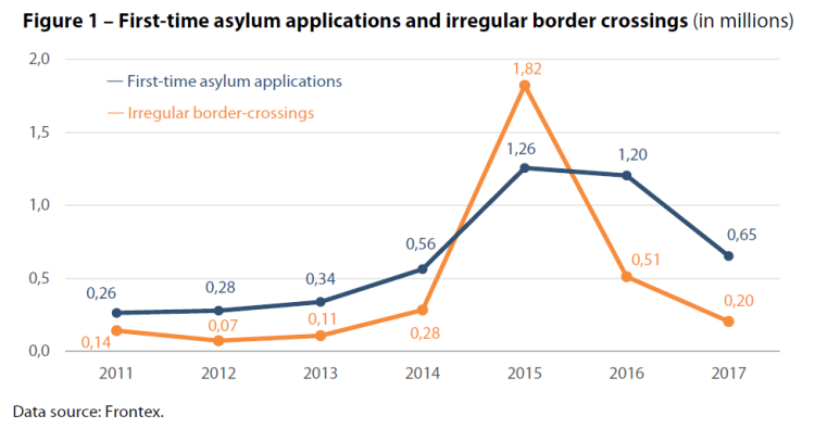 First-time asylum applications and irregular border crossings