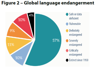 Figure 2 – Global language endangerment