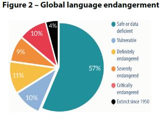Figure 2 – Global language endangerment