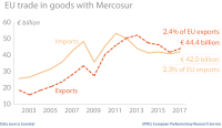 EU trade in goods with Mercosur-4