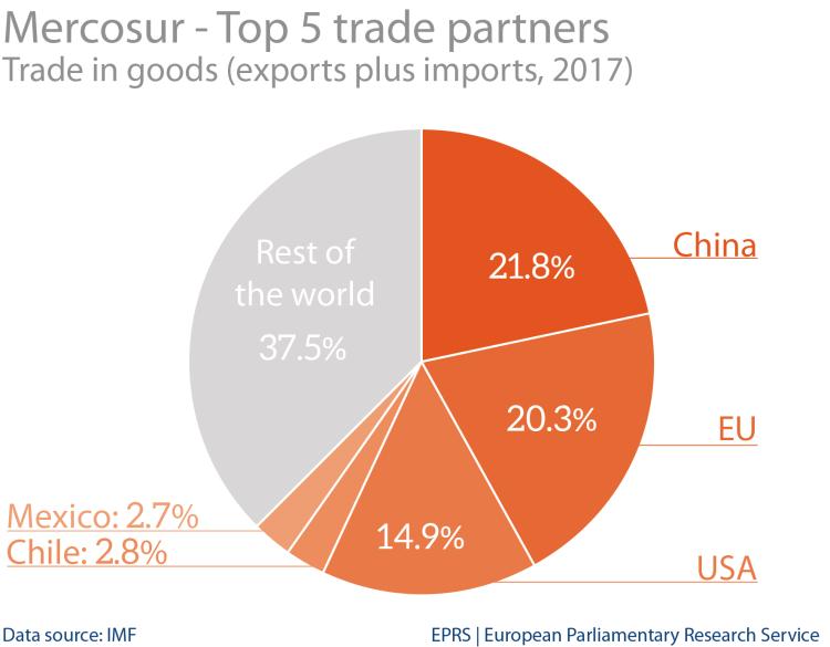 Mercosur-4: top 5 trade partners