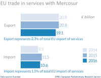 EU trade in services with Mercosur-4