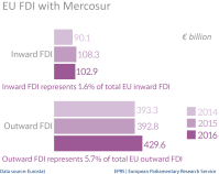 EU FDI stocks with Mercosur-4