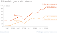 EU trade in goods with Mexico