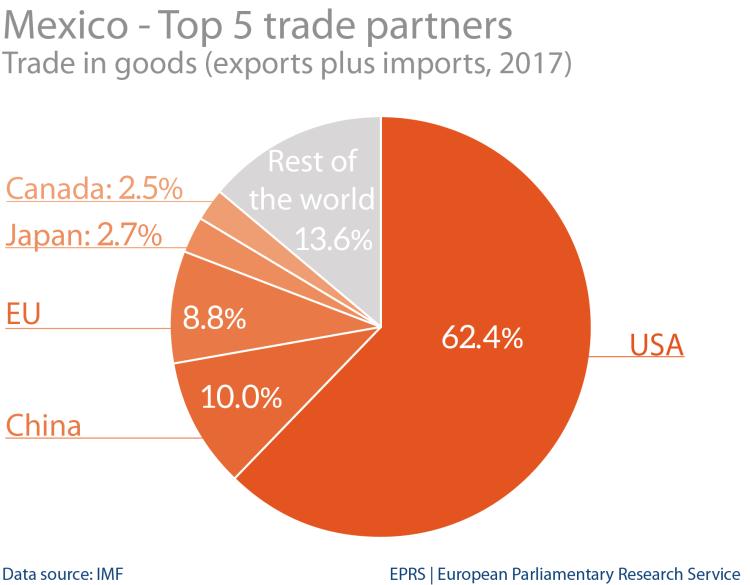 Mexico: top 5 trade partners