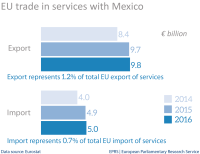 EU trade in services with Mexico