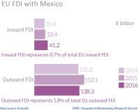 EU FDI stocks with Mexico