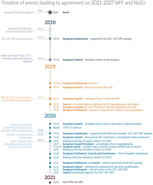 Timeline of the 2021-2027 MFF and NGEU negotiations