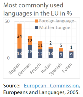 Most commonly used languages in the EU in %