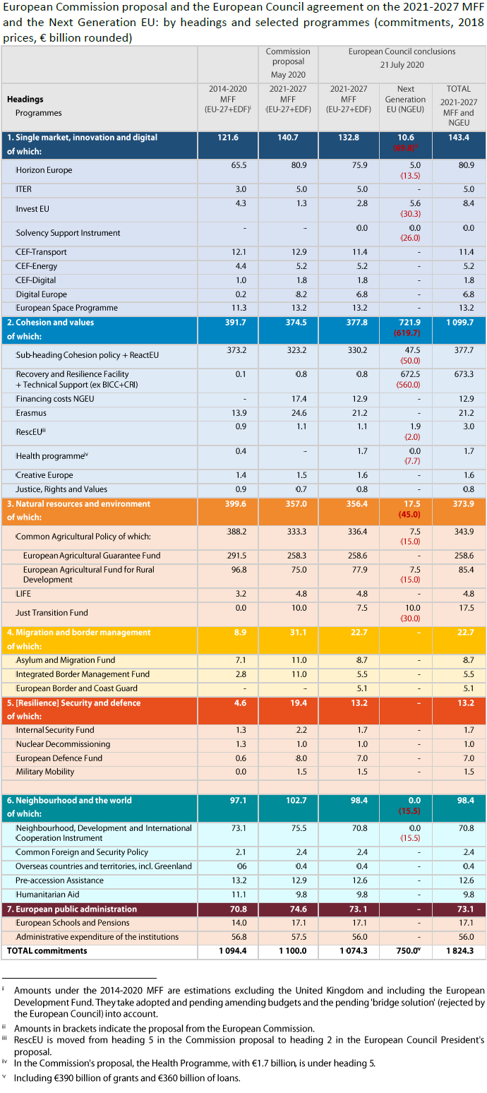 European Commission proposal and the European Council agreement on the 2021-2027 MFF and the Next Generation EU: by headings and selected programmes (commitments, 2018 prices, € billion rounded)
