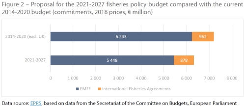 Proposal for the 2021-2027 fisheries policy budget compared with the current 2014-2020 budget