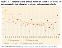 Recommended annual minimum number of hours of compulsory physical education in primary and secondary schools