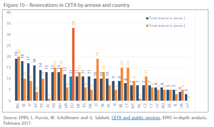 Figure 10 – Reservations in CETA by annexe and country