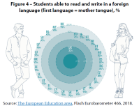 Figure 4 – Students able to read and write in a foreign language (first language = mother tongue), %