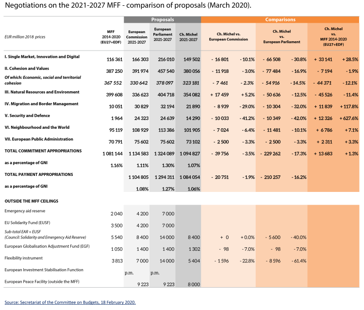 Negotiations on the 2021-2027 MFF - comparison of proposals (March 2020).