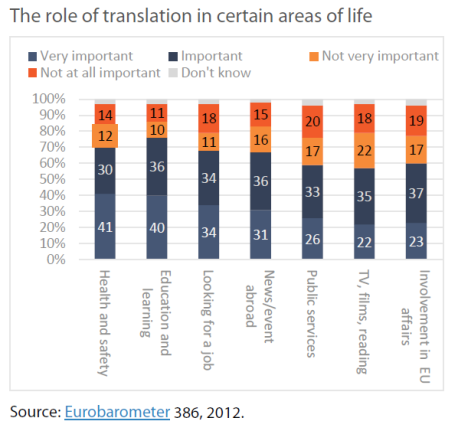 The role of translation in certain areas of life