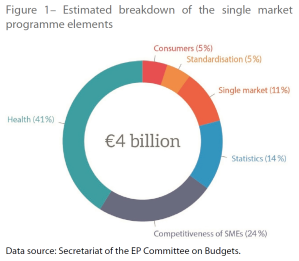 Figure 1– Estimated breakdown of the single market programme elements