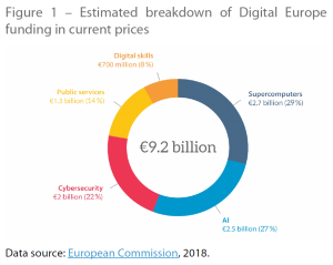 Figure 1 – Estimated breakdown of Digital Europe funding in current prices