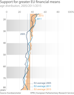 Support for greater EU financial means, by age of citizens