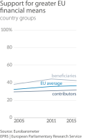 Graph 2: Support for greater EU financial means, by group