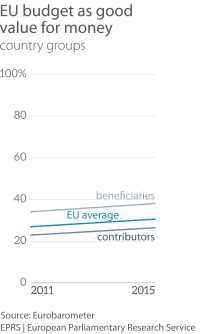 EU budget as good value for money, by group