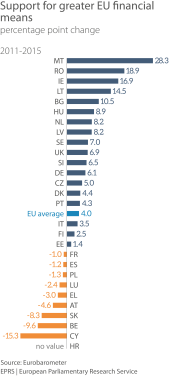 EU budget as good value for money, by Member State, change 2011-2015